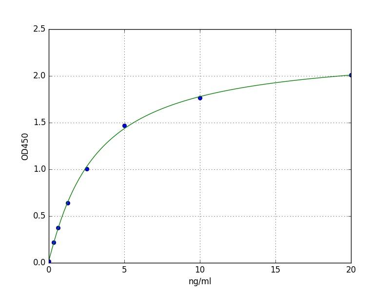 Solution for ELISA Kits Poor Standard Curve