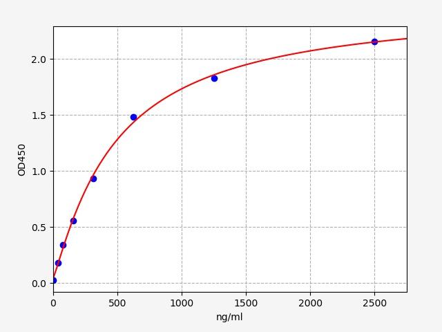 Bovine CRP(C-Reactive Protein) ELISA Kit