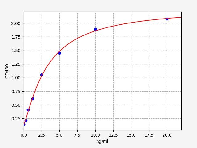 https://static.fn-test.com/product/images/elisa/standard-curve/EH0468.jpg